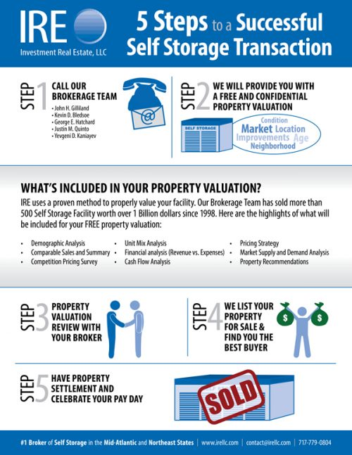 investment-real-estate-sales-process